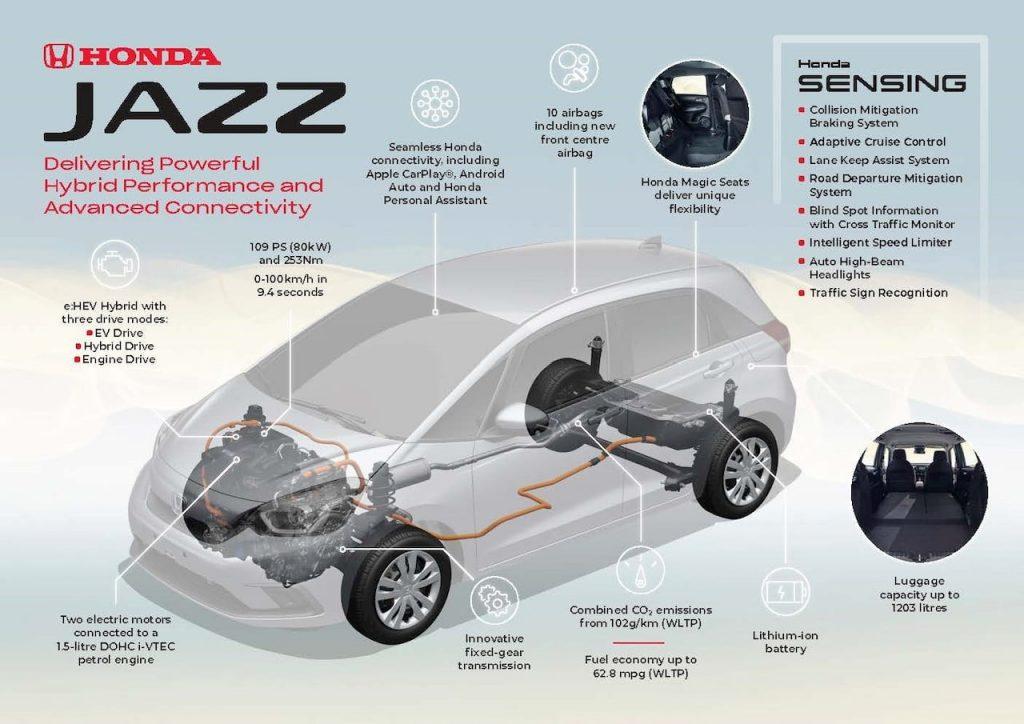 Honda e HEV hybrid technology