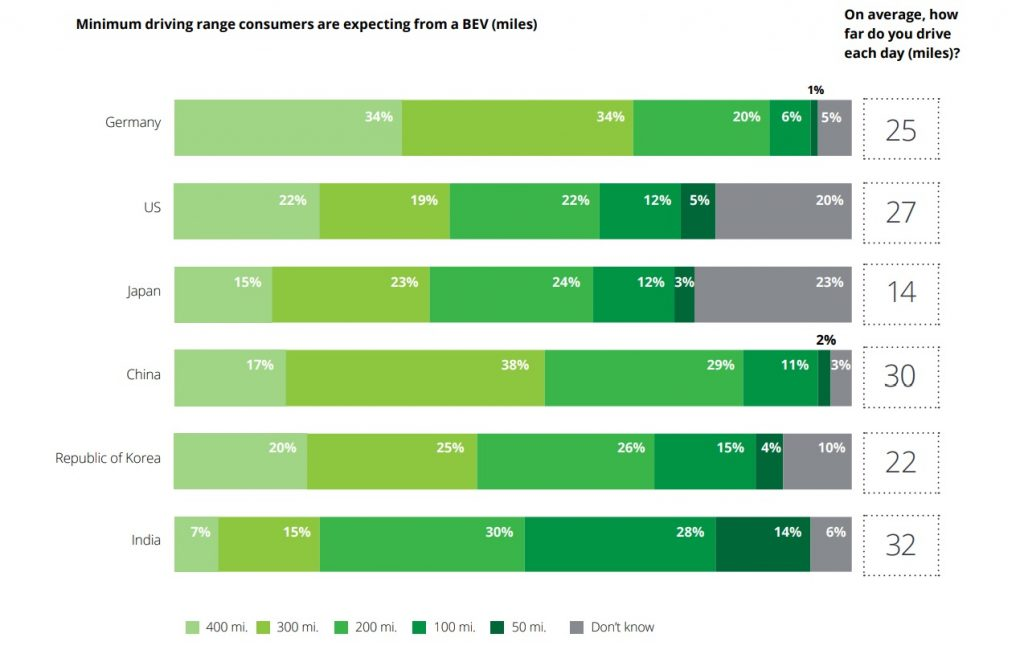 Deloitte Global Automotive Consumer Study minimum driving range
