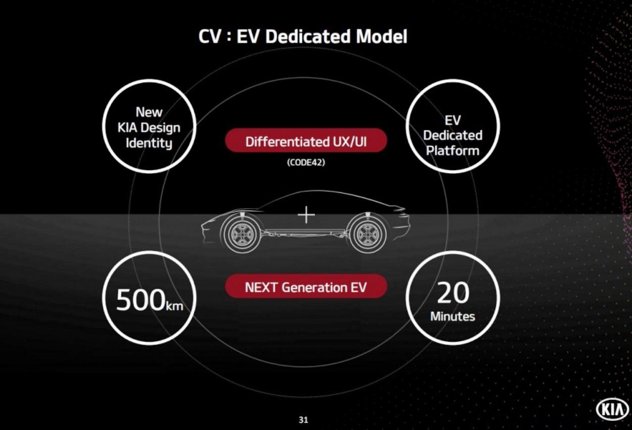 KIA CV EV based on Kia Imagine Concept details