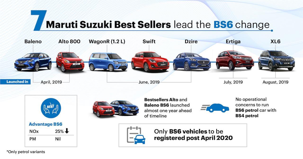 Maruti Suzuki BS6 infographic 2019 year