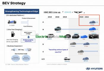 Scoop: First low-cost Hyundai electric car details revealed