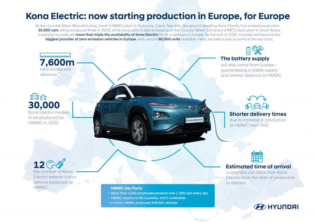 Hyundai Kona Electric European production