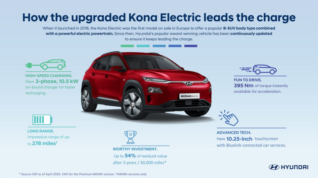 Hyundai Kona electric range residual value charging and technology