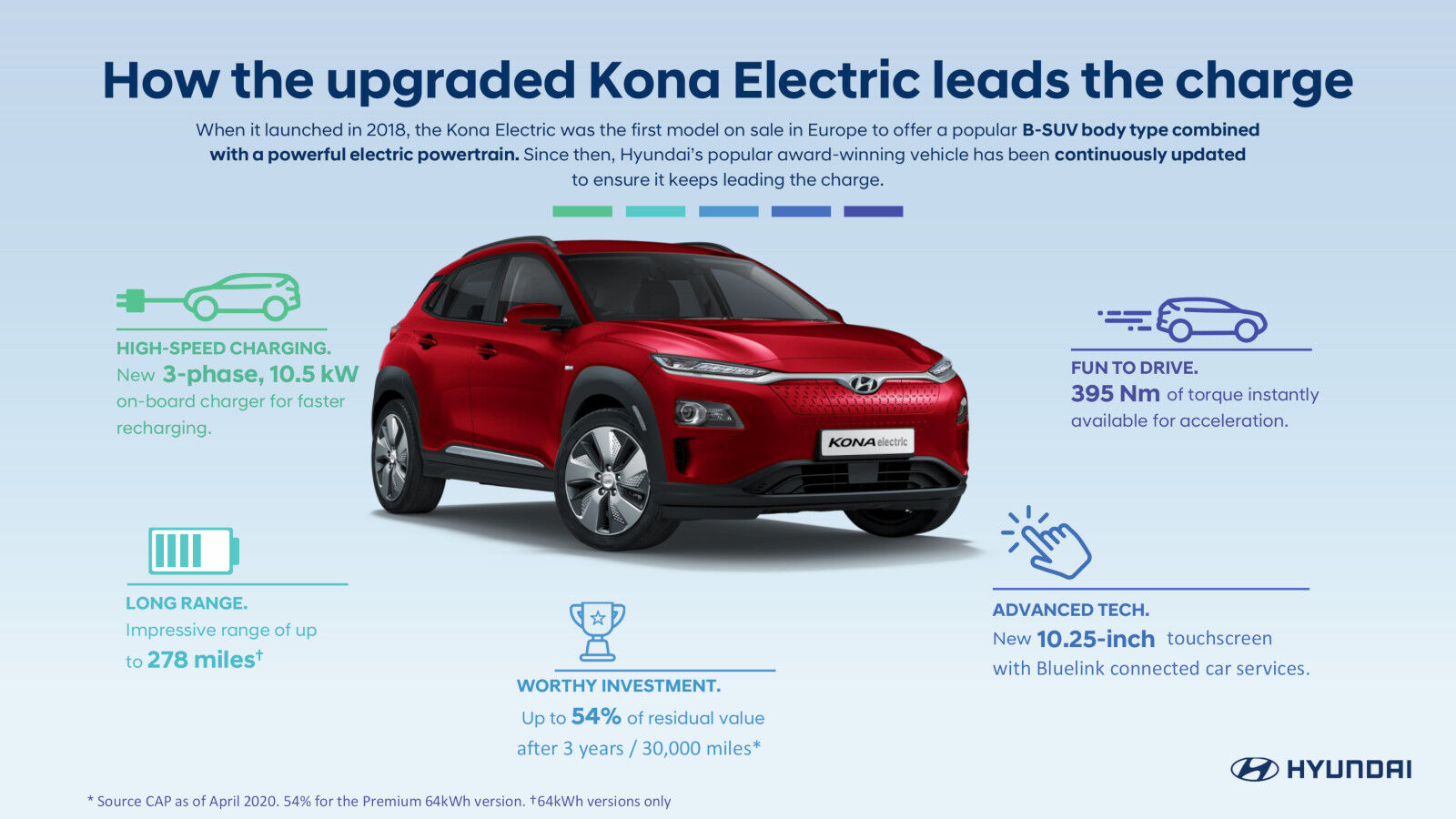 Hyundai Kona electric range residual value charging and technology