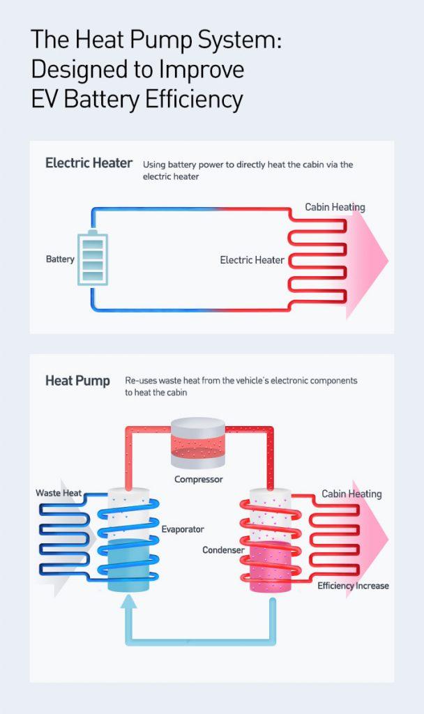 Hyundai Heat Pump system