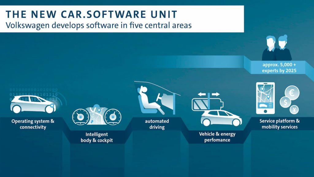VW Car.Software