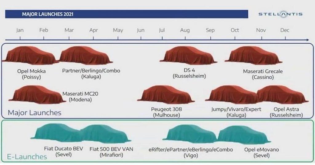 Fiat 500e van Stellantis product roadmap