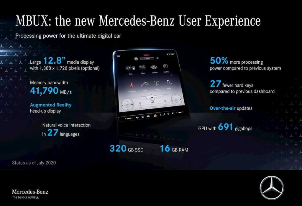 Mercedes S-Class 2021 W223 MBUX