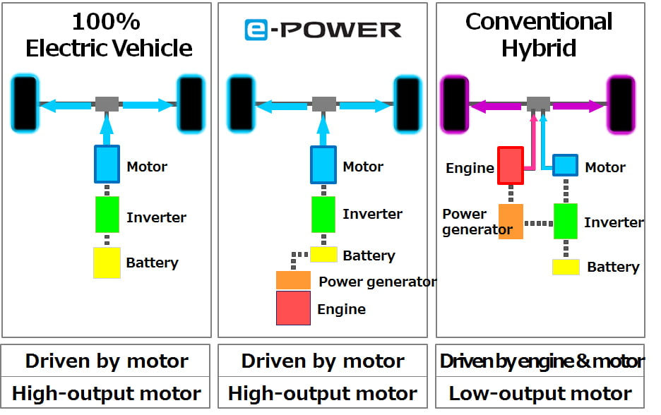 Nissan e-Power technology explained - to be used on the 2021 Nissan Qashqai