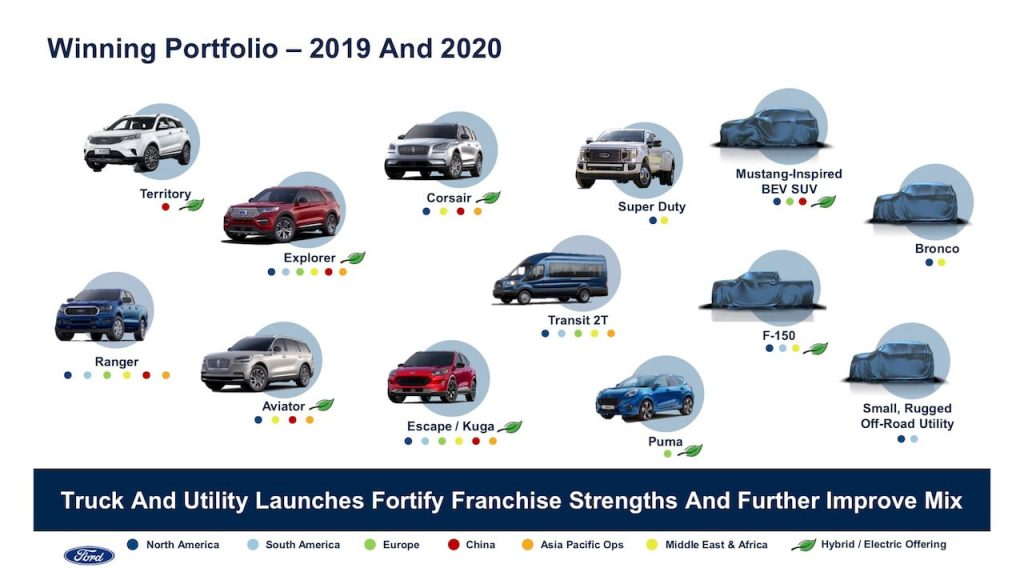Ford product pipeline 2021