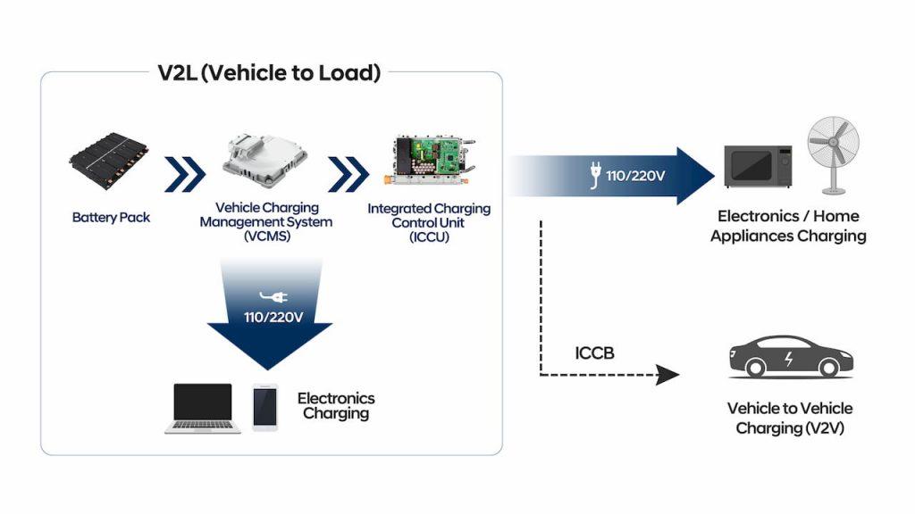 Hyundai Kia Genesis E-GMP platform V2L vehicle to load