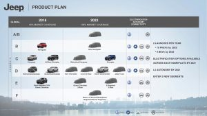 Jeep product pipeline 2018-2022