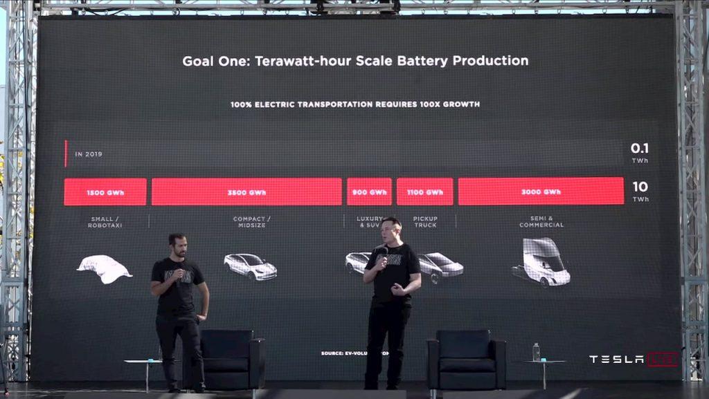 $25000 Tesla Model 2 and Tesla Robotaxi