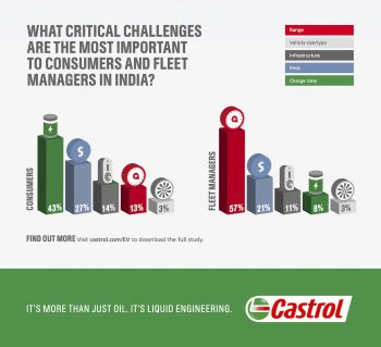 Most Indians to consider buying an electric vehicle by 2022, says Castrol