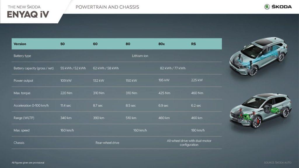 Skoda Enyaq iV powertrain options