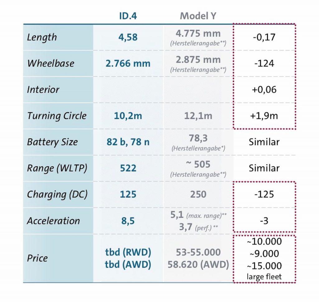 VW ID.4 vs. Tesla Model Y specs price