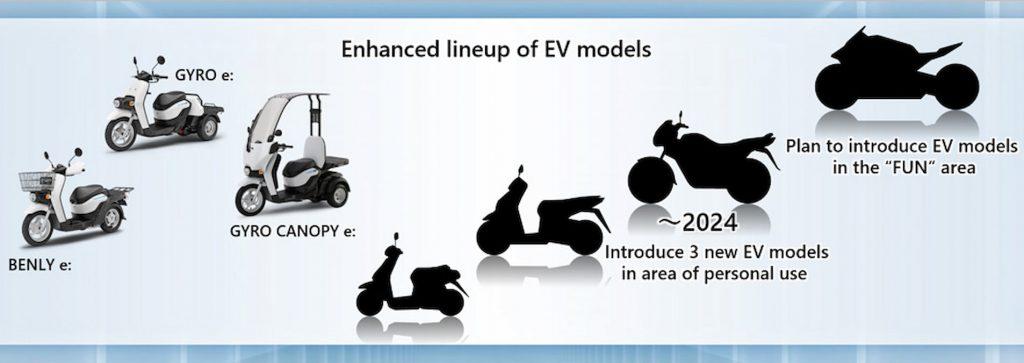 upcoming Honda electric bike roadmap