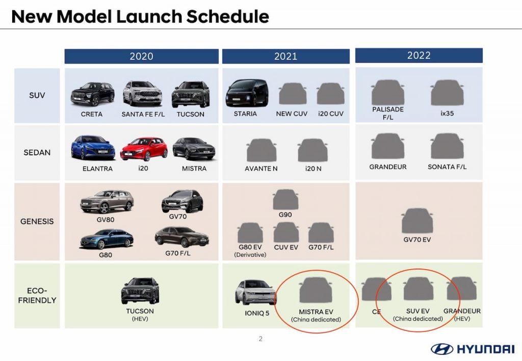 New Hyundai product roadmap 2021-2022