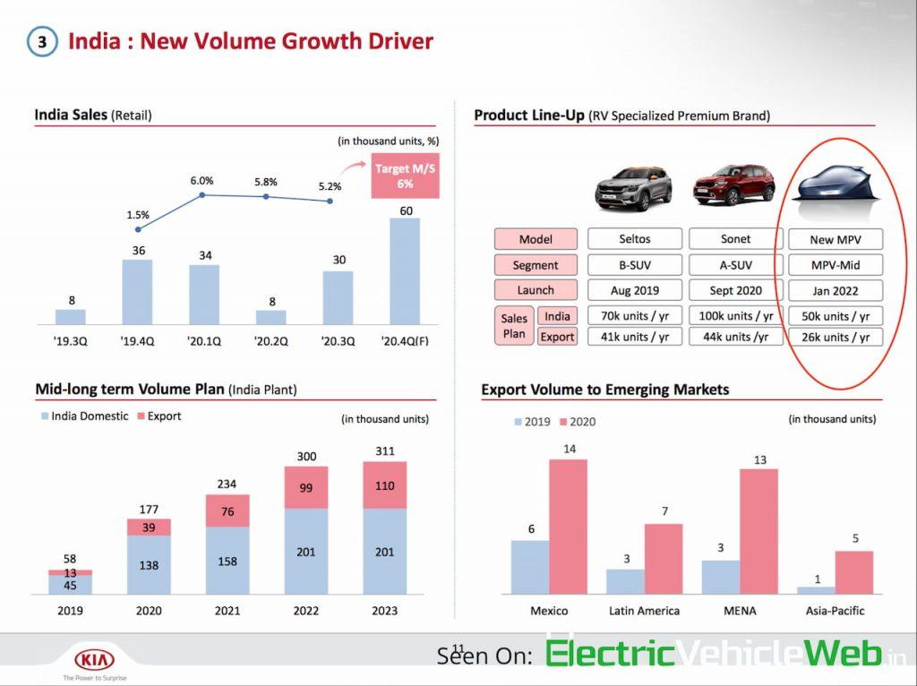 Kia KY MPV India production volume exports