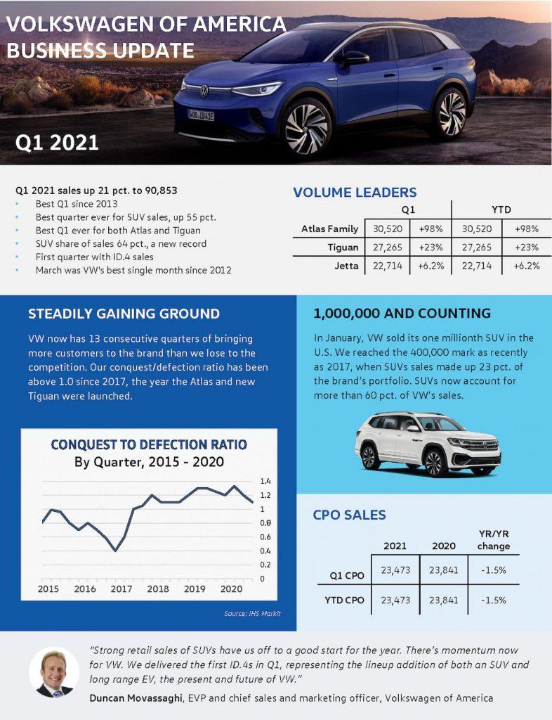 VW USA Q1 2021 sales (1)