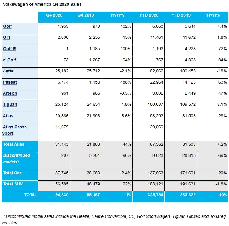 VW USA q4 2020 sales charts (1)