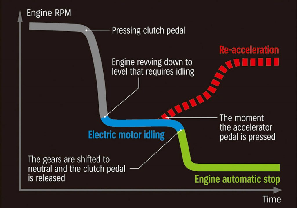 Suzuki 48V SHVS electric motor idling