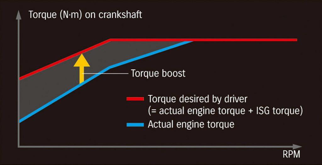 Suzuki 48V SHVS torque boost