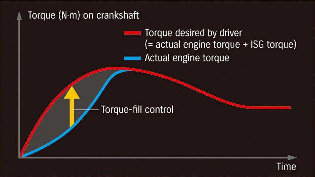 Suzuki 48V SHVS torque-fill control