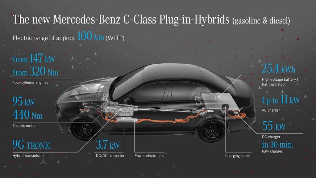 2022 Mercedes C-Class plug-in hybrid specs