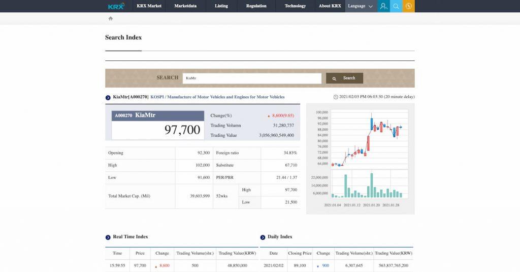Kia share price after Apple rumour