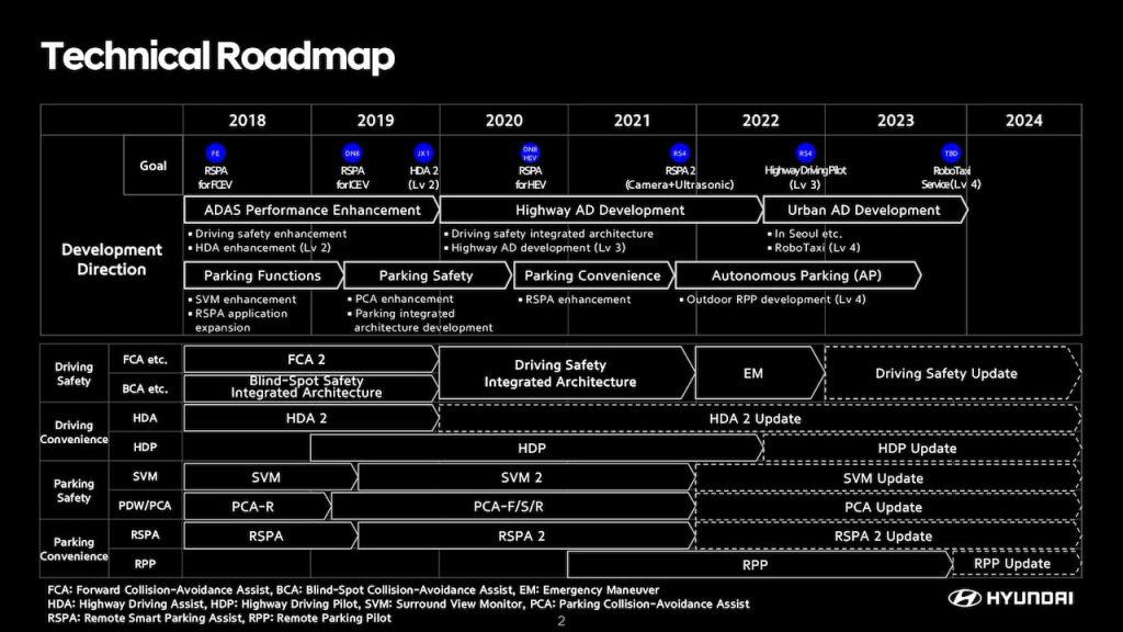 Hyundai Autonomous Driving Technical Roadmap possibly applicable for Hyundai Ioniq 6