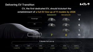Kia EV product pipeline roadmap