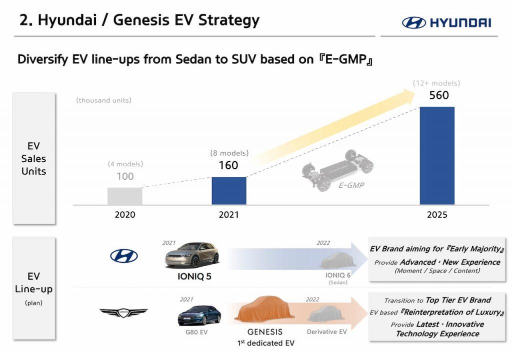 New Hyundai EV roadmap 2021-2022