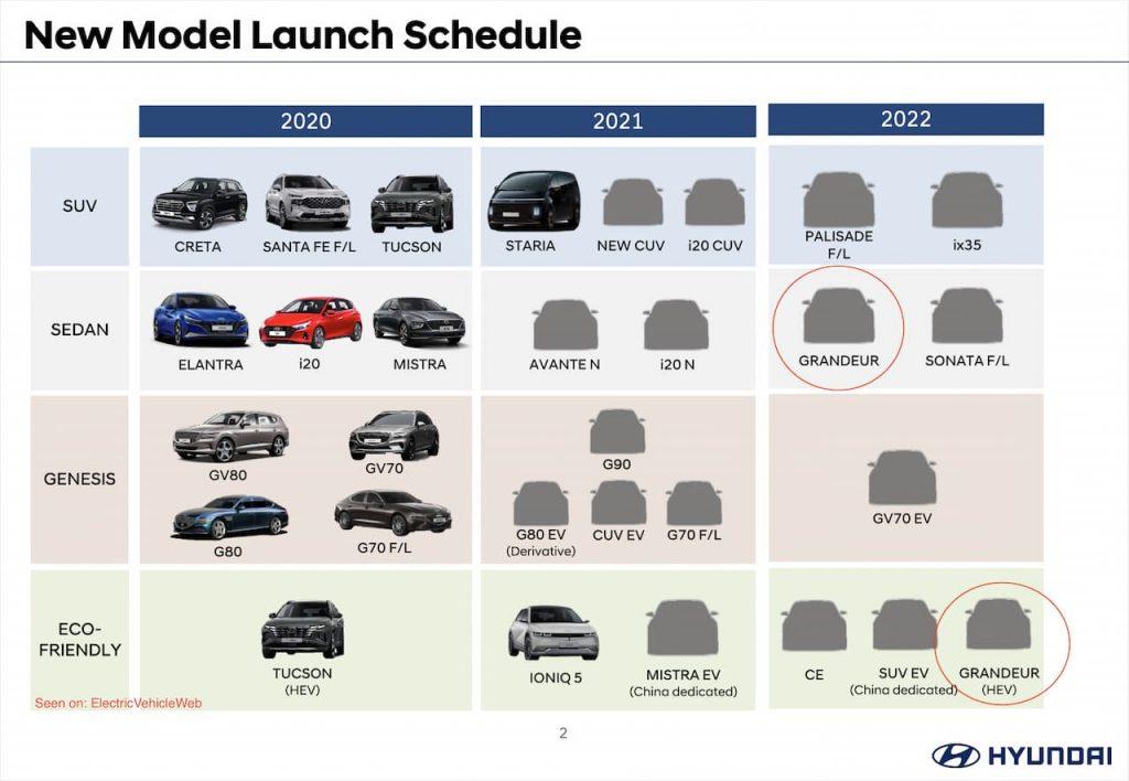 The 2022 Hyundai Azera Hybrid or Grandeur Hybrid confirmation