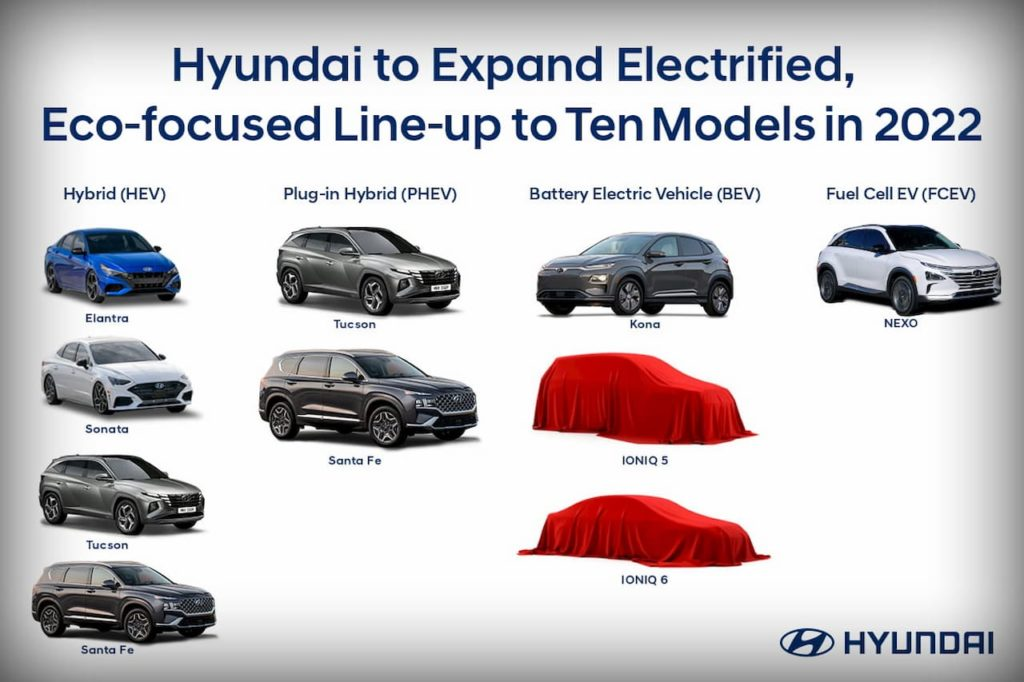 Hyundai HEV PHEV BEV roadmap USA
