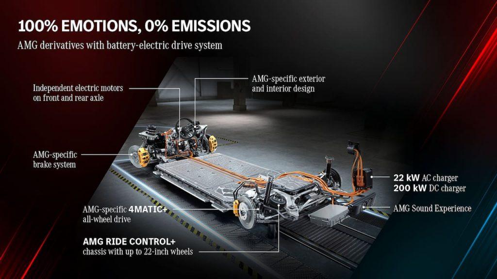 Mercedes-AMG EQ drivetrain features