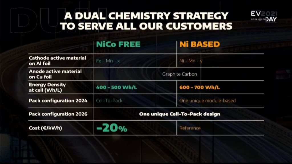 Stellantis STLA platform EV battery chemistry