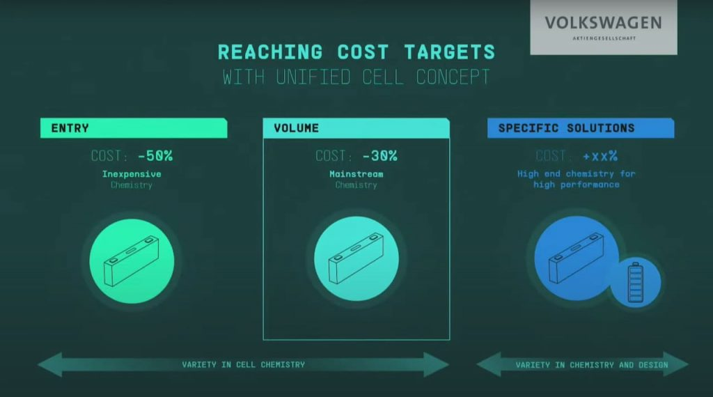 Volkswagen Group LFP battery cost advantage