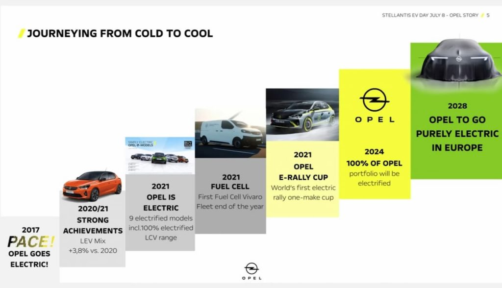 Opel electrification plan